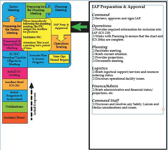 Response U0026 Recovery Appendix CBk: IAP Common Components