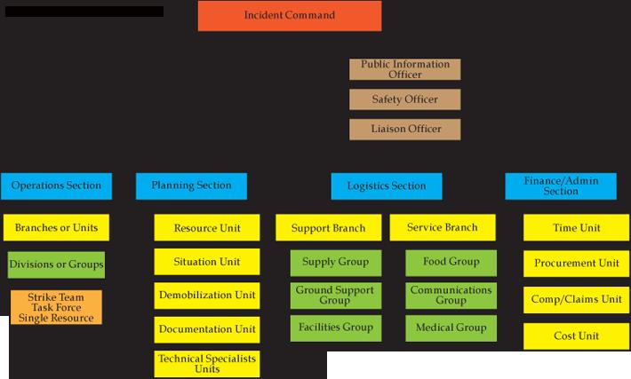 emergency management plan preparedness fhsu